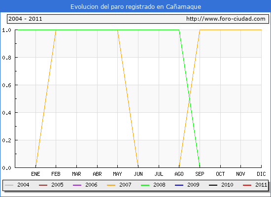 Evolucion de los datos de parados para el Municipio de Cañamaque hasta Enero del 2011.