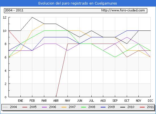 Evolucion de los datos de parados para el Municipio de Cuelgamures hasta Enero del 2011.