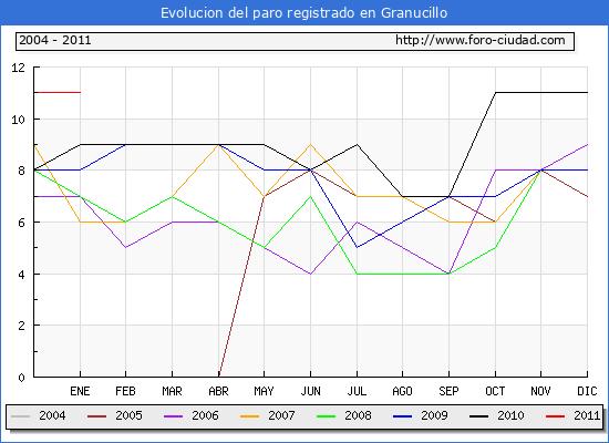 Evolucion  de los datos de parados para el Municipio de GRANUCILLO hasta ENERO del 2011.