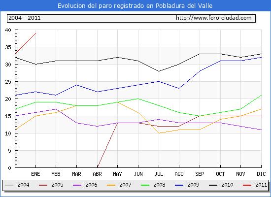 Evolucion  de los datos de parados para el Municipio de POBLADURA DEL VALLE hasta ENERO del 2011.