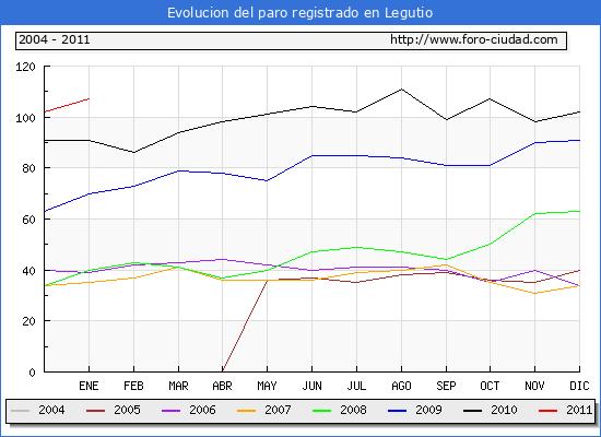 Evolucion  de los datos de parados para el Municipio de LEGUTIANO hasta ENERO del 2011.