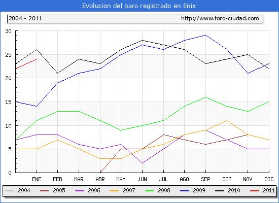 Evolucion  de los datos de parados para el Municipio de ENIX hasta ENERO del 2011.