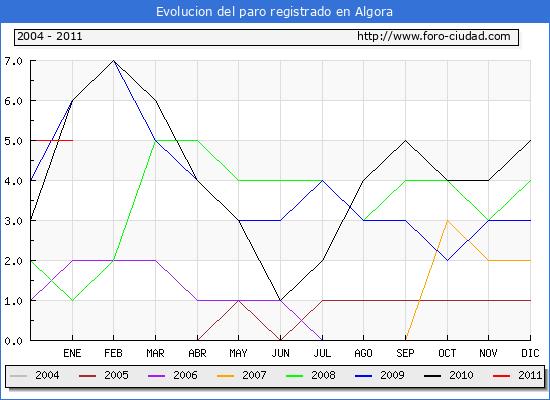 Evolucion  de los datos de parados para el Municipio de ALGORA hasta ENERO del 2011.