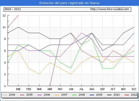 Evolucion  de los datos de parados para el Municipio de HUEVA hasta ENERO del 2011.