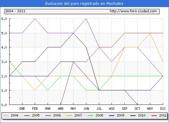 Evolucion  de los datos de parados para el Municipio de MOCHALES hasta ENERO del 2011.