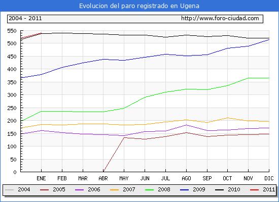 Evolucion  de los datos de parados para el Municipio de UGENA hasta ENERO del 2011.