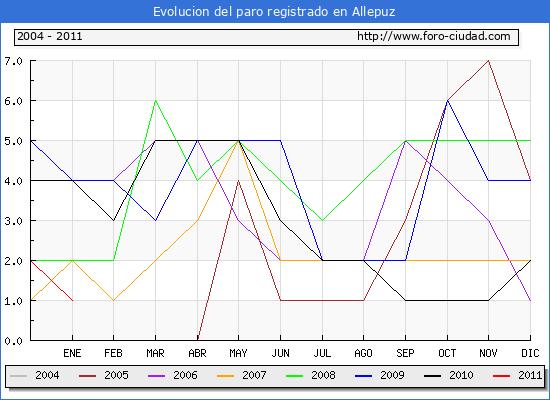 Evolucion  de los datos de parados para el Municipio de ALLEPUZ hasta ENERO del 2011.