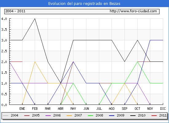 Evolucion  de los datos de parados para el Municipio de BEZAS hasta ENERO del 2011.