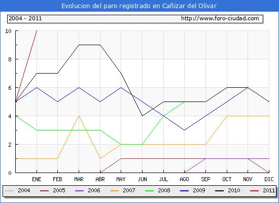 Evolucion  de los datos de parados para el Municipio de CA�IZAR DEL OLIVAR hasta ENERO del 2011.