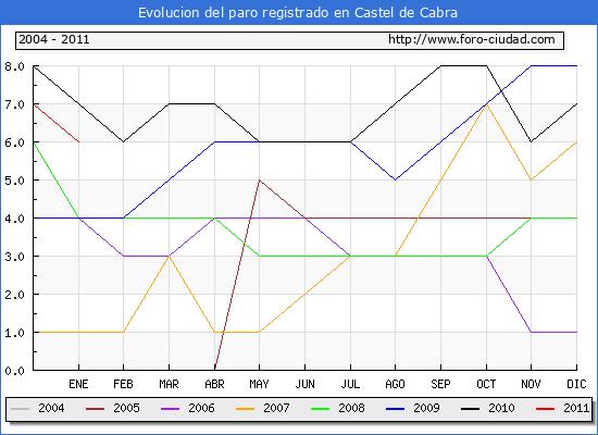Evolucion  de los datos de parados para el Municipio de CASTEL DE CABRA hasta ENERO del 2011.
