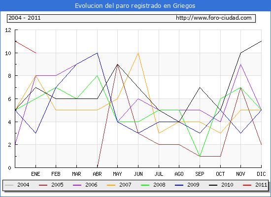 Evolucion  de los datos de parados para el Municipio de GRIEGOS hasta ENERO del 2011.