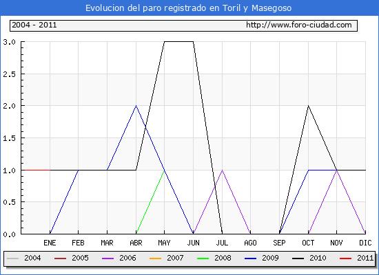 Evolucion  de los datos de parados para el Municipio de TORIL Y MASEGOSO hasta ENERO del 2011.
