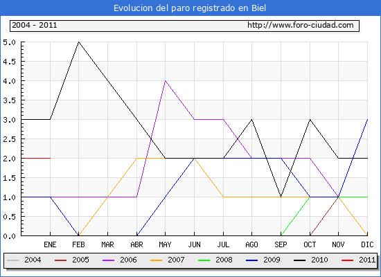 Evolucion  de los datos de parados para el Municipio de BIEL hasta ENERO del 2011.