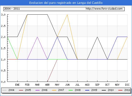 Evolucion  de los datos de parados para el Municipio de LANGA DEL CASTILLO hasta ENERO del 2011.