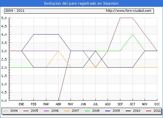 Evolucion  de los datos de parados para el Municipio de SISAMON hasta ENERO del 2011.