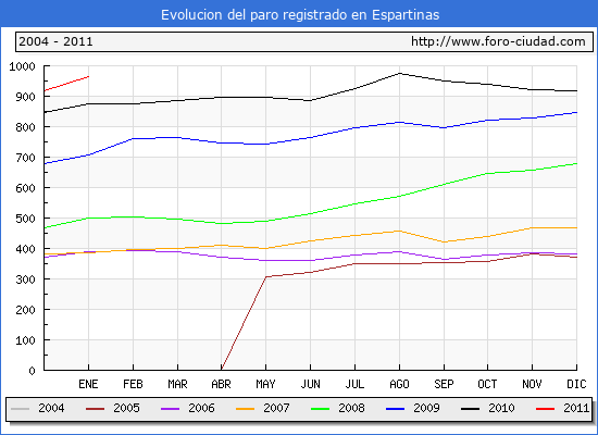 Evolucion  de los datos de parados para el Municipio de Espartinas hasta Enero del 2011.