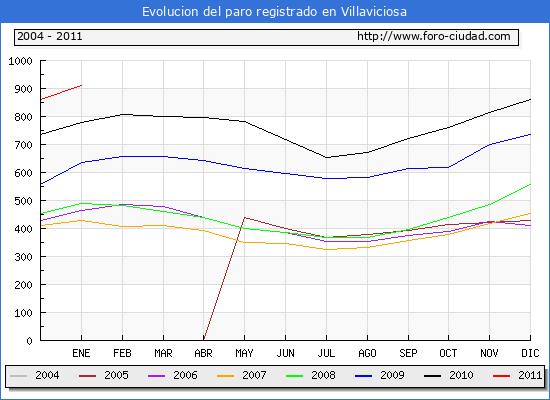 Evolucion  de los datos de parados para el Municipio de VILLAVICIOSA hasta ENERO del 2011.