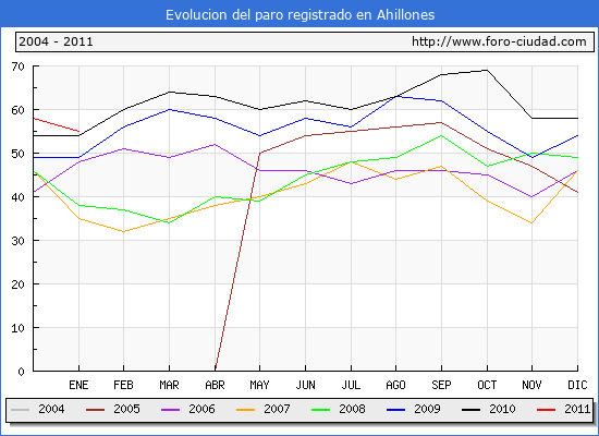 Evolucion  de los datos de parados para el Municipio de AHILLONES hasta ENERO del 2011.