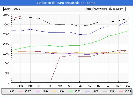 Evolucion  de los datos de parados para el Municipio de LEBRIJA hasta ENERO del 2011.
