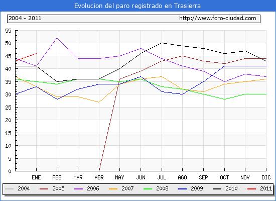 Evolucion  de los datos de parados para el Municipio de TRASIERRA hasta ENERO del 2011.