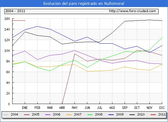 Evolucion  de los datos de parados para el Municipio de NU�OMORAL hasta ENERO del 2011.