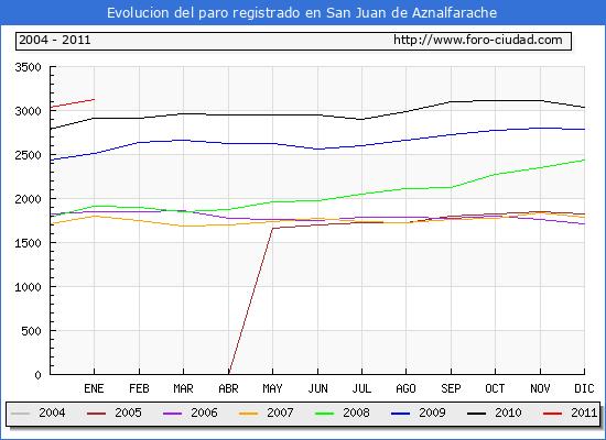 Evolucion  de los datos de parados para el Municipio de SAN JUAN DE AZNALFARACHE hasta ENERO del 2011.