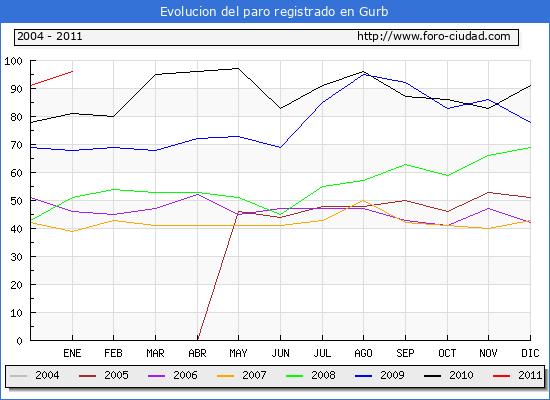 Evolucion  de los datos de parados para el Municipio de GURB hasta ENERO del 2011.