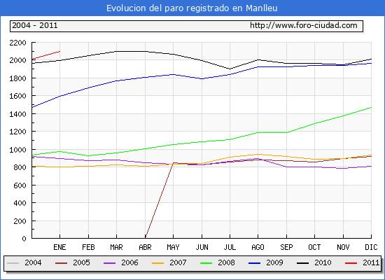 Evolucion  de los datos de parados para el Municipio de MANLLEU hasta ENERO del 2011.