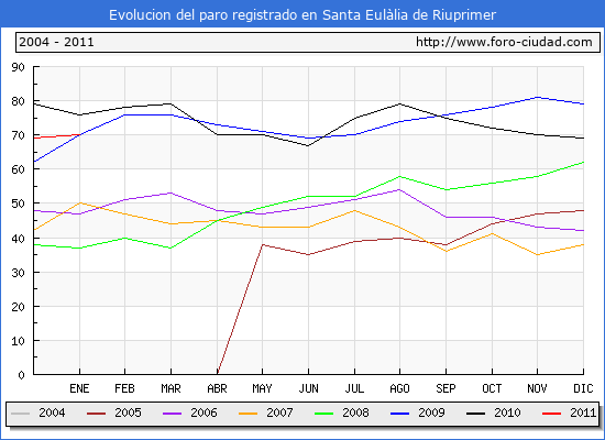 Evolucion  de los datos de parados para el Municipio de SANTA EULALIA DE RIUPRIMER hasta ENERO del 2011.