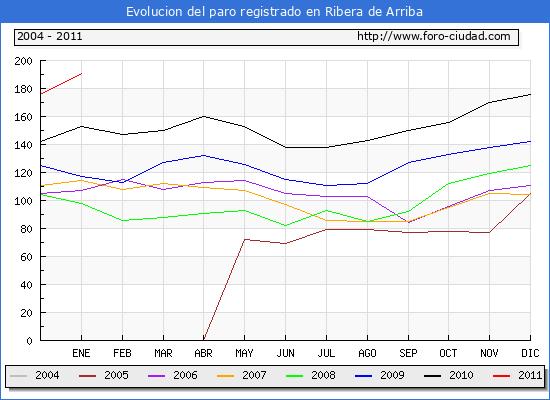 Evolucion  de los datos de parados para el Municipio de RIBERA DE ARRIBA hasta ENERO del 2011.