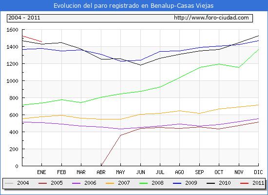 Evolucion  de los datos de parados para el Municipio de BENALUP-CASAS VIEJAS hasta ENERO del 2011.