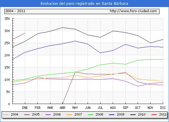 Evolucion  de los datos de parados para el Municipio de Santa B�rbara hasta Enero del 2011.