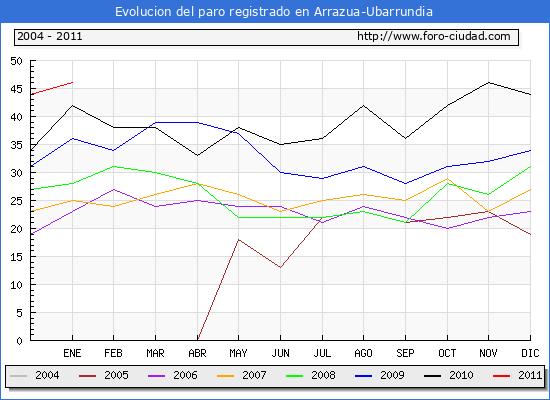 Evolucion  de los datos de parados para el Municipio de ARRAZUA-UBARRUNDIA hasta ENERO del 2011.