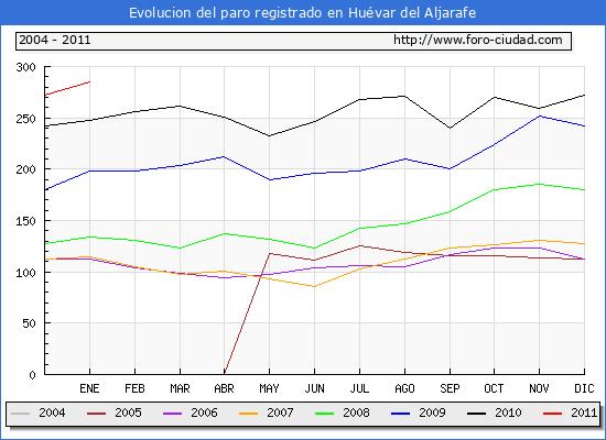 Evolucion  de los datos de parados para el Municipio de HUEVAR DEL ALJARAFE hasta ENERO del 2011.