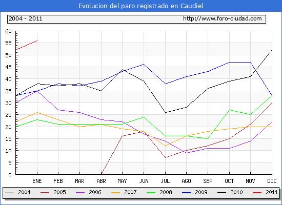 Evolucion  de los datos de parados para el Municipio de CAUDIEL hasta ENERO del 2011.