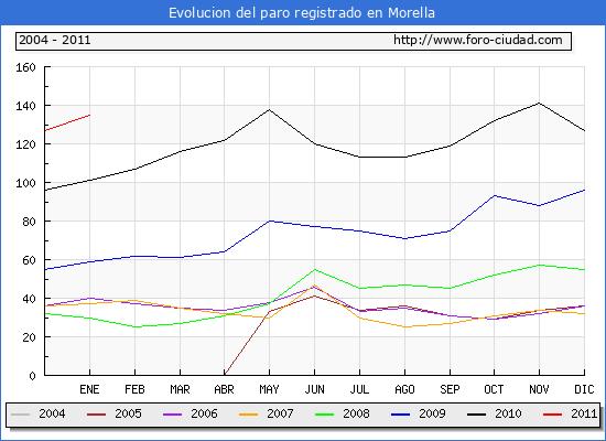 Evolucion  de los datos de parados para el Municipio de MORELLA hasta ENERO del 2011.