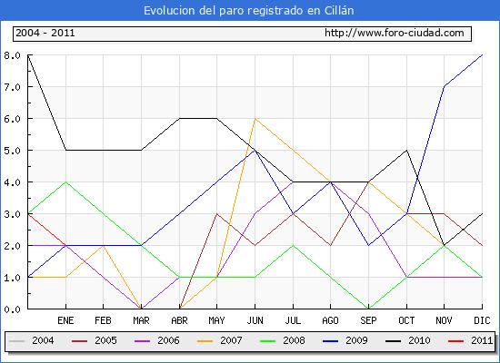 Evolucion  de los datos de parados para el Municipio de CILLAN hasta ENERO del 2011.