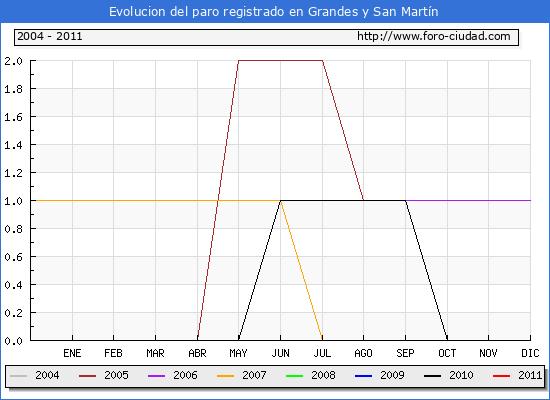 Evolucion  de los datos de parados para el Municipio de GRANDES Y SAN MARTIN hasta ENERO del 2011.