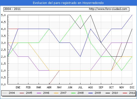 Evolucion  de los datos de parados para el Municipio de HOYORREDONDO hasta ENERO del 2011.