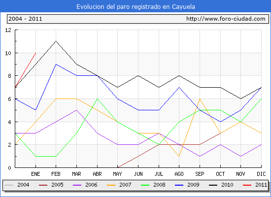 Evolucion  de los datos de parados para el Municipio de CAYUELA hasta ENERO del 2011.