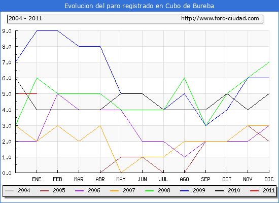 Evolucion  de los datos de parados para el Municipio de CUBO DE BUREBA hasta ENERO del 2011.