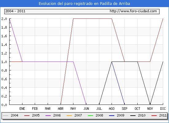Evolucion  de los datos de parados para el Municipio de PADILLA DE ARRIBA hasta ENERO del 2011.