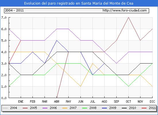 Evolucion  de los datos de parados para el Municipio de SANTA MARIA DEL MONTE DE CEA hasta ENERO del 2011.