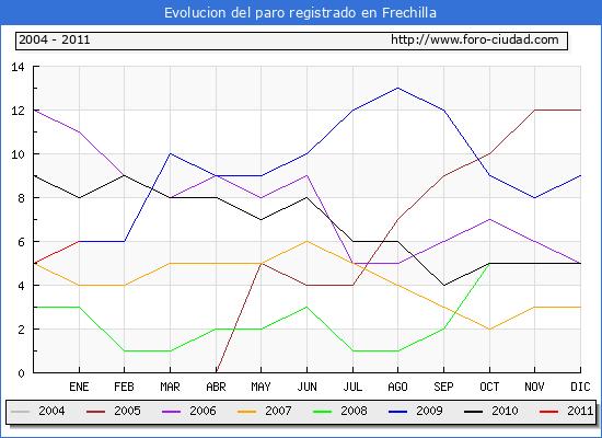 Evolucion  de los datos de parados para el Municipio de FRECHILLA hasta ENERO del 2011.