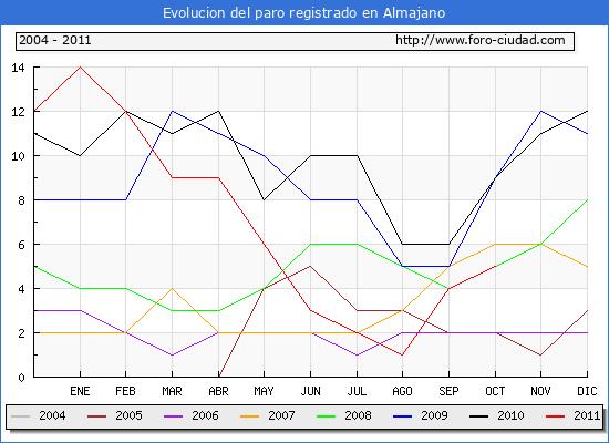 Evolucion  de los datos de parados para el Municipio de ALMAJANO hasta OCTUBRE del 2011.