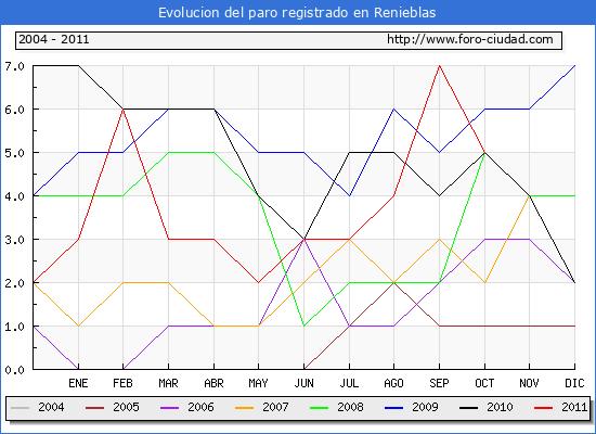 Evolucion  de los datos de parados para el Municipio de Renieblas hasta Octubre del 2011.