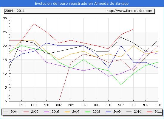 Evolucion  de los datos de parados para el Municipio de ALMEIDA DE SAYAGO hasta OCTUBRE del 2011.