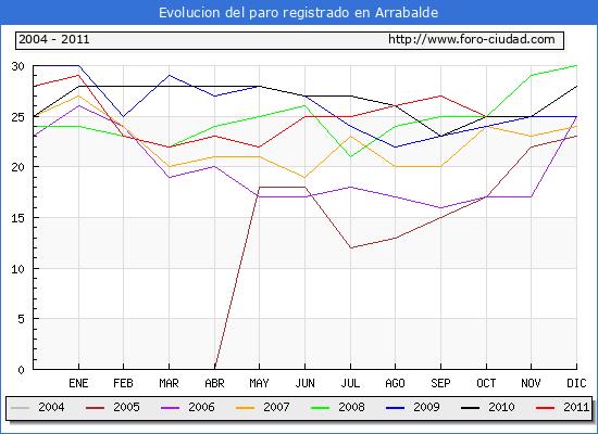 Evolucion  de los datos de parados para el Municipio de ARRABALDE hasta OCTUBRE del 2011.