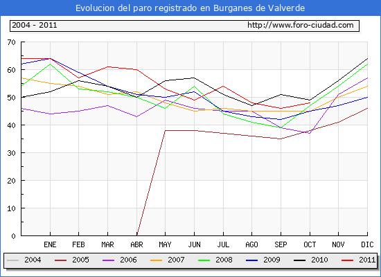 Evolucion  de los datos de parados para el Municipio de BURGANES DE VALVERDE hasta OCTUBRE del 2011.