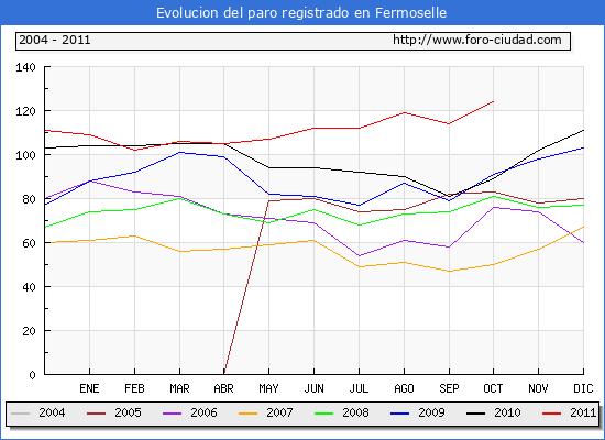 Evolucion  de los datos de parados para el Municipio de FERMOSELLE hasta OCTUBRE del 2011.